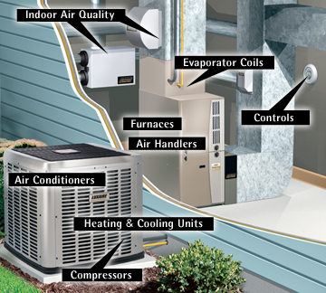 What Are The Basic Elements Of An Hvac System