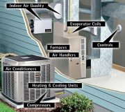 What are the basic elements of an HVAC system?