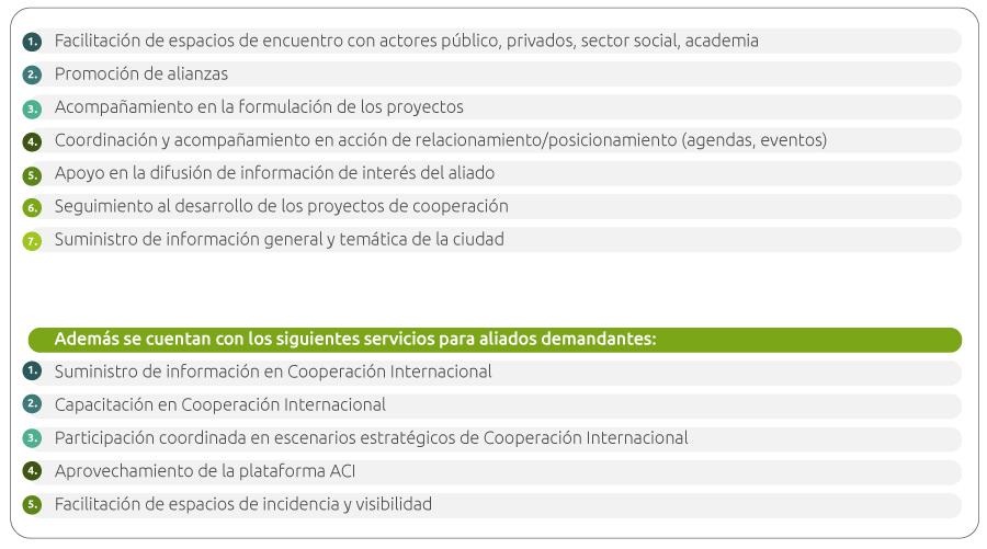 Servicios de Cooperación Medellín