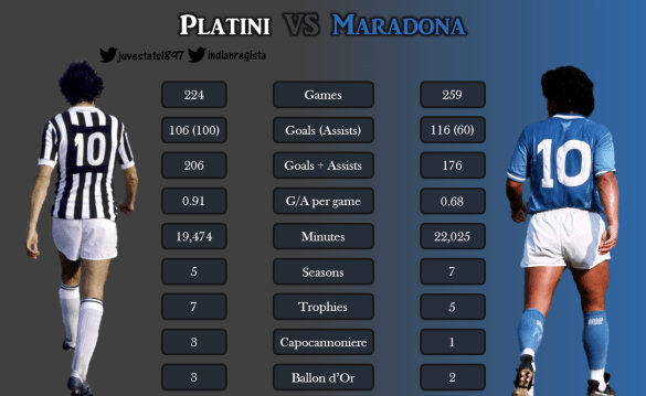 The Days Of Epic Glory – Maradona and Platini (2)