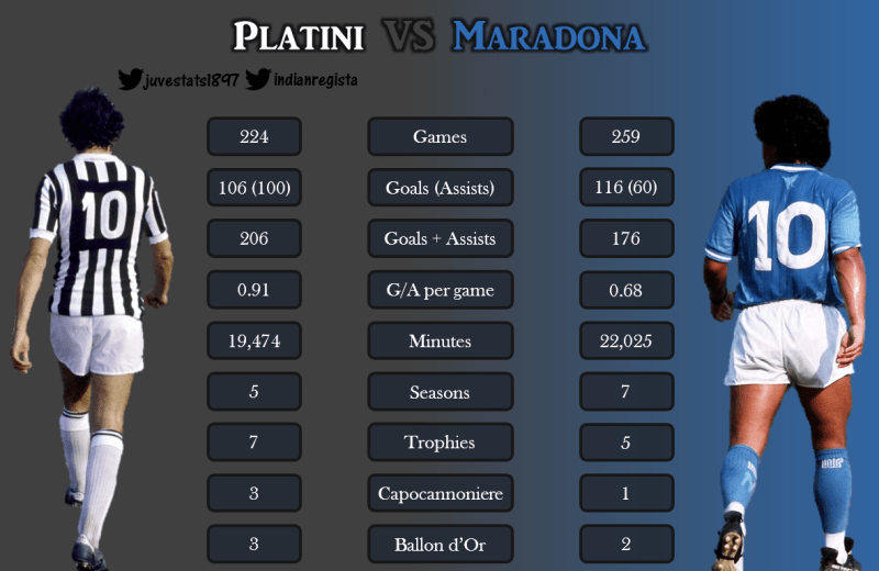 The Days Of Epic Glory – Maradona and Platini (2)