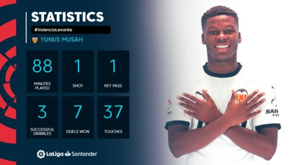 LaLiga: 5 things you didn't know about Yunus Musah