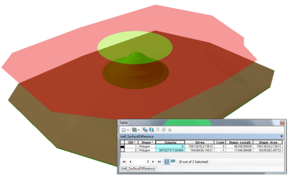 TIN Surface Difference ArcGIS