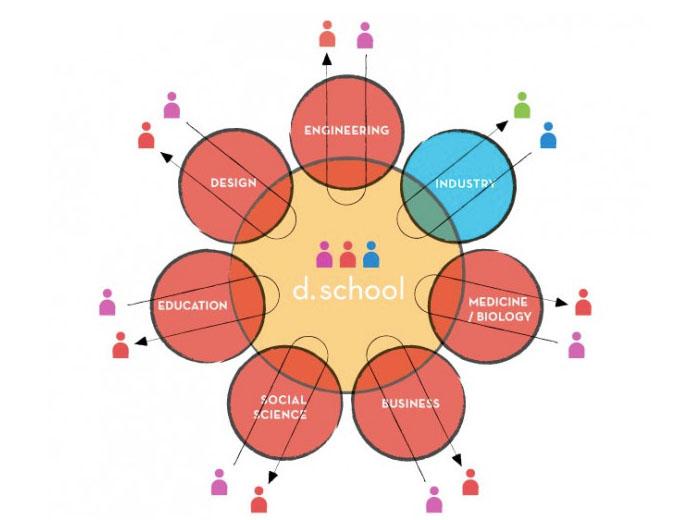 Radical Collaboration http://dschool.stanford.edu