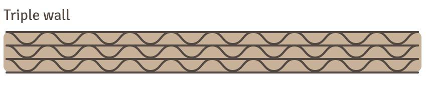 Triple Wall Flute Board Profile