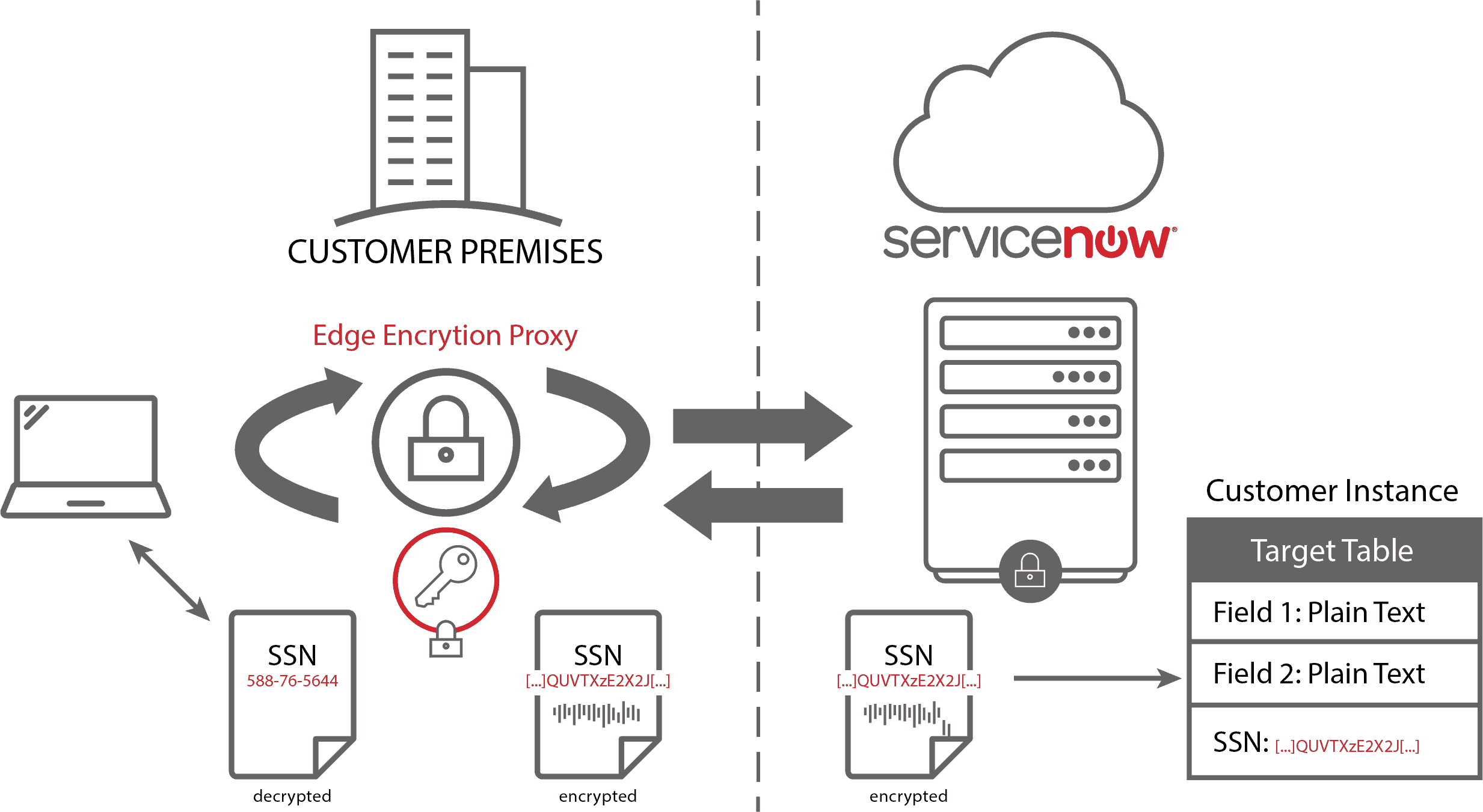 Considerations For Servicenow Edge Encryptionysis