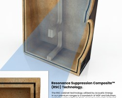 Acoustic Energy Resonance Suppression Composite (RSC) Cabinet