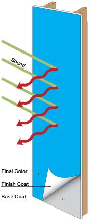 soundproof paint diagram