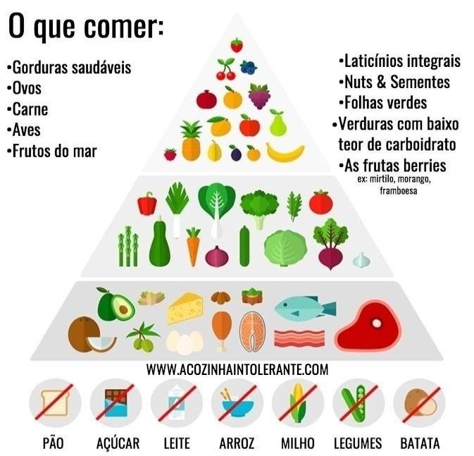 Que frutas posso comer na dieta cetogenica