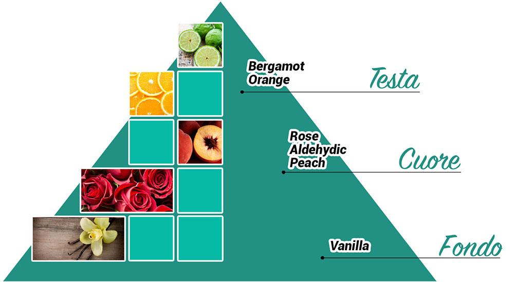 Acqua di Taormina parfums piramide_vituzza-2 Vituzza