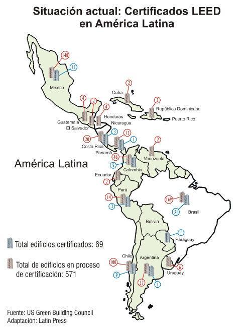 Situación actual LEED en América Latina