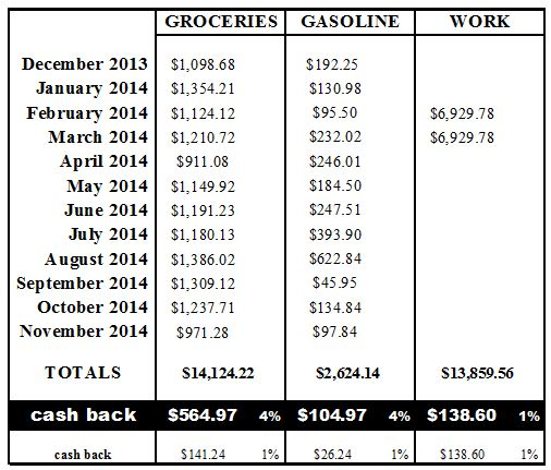 Cash Back Breakdown Chart