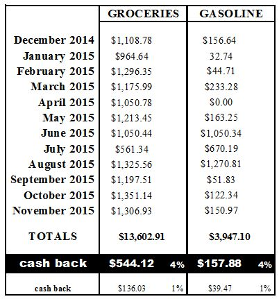 Cash Back Breakdown Chart 2015