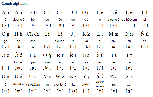 Polish Letter Writing Guide