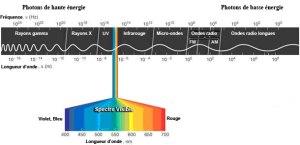 sspectre électromagnétique