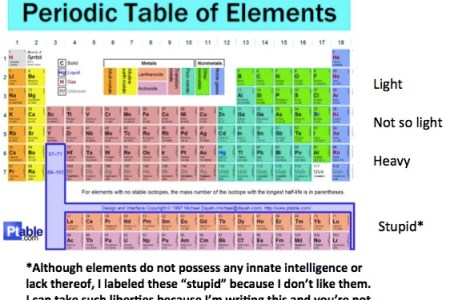 What are metals in the periodic table 4k pictures 4k pictures color coded periodic table showing metals metalloids and nonmetals where are the alkali metals the alkaline earth metals the halogens enter image source urtaz Images