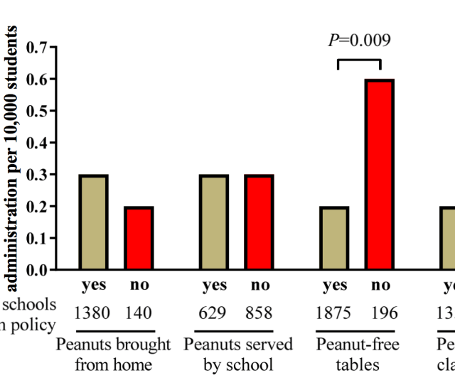 Furthermore Schools That Were Truly Peanut Free I E The School Did Not Serve Peanuts And Banned Students From Bringing Them Had The Exact Same Rate