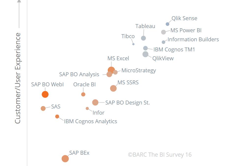 Qlik surpasse ses concurrents dans l'étude BARC BI Survey 2016