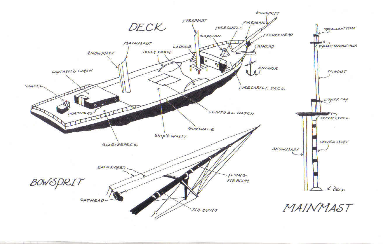 Sailing Boat Parts Of A Sailing Boat Diagram