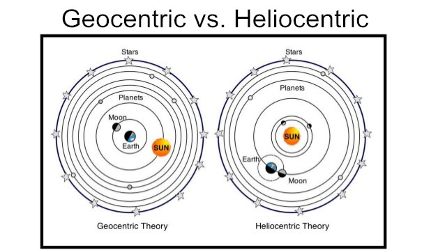 Image result for heliocentric model