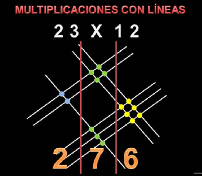 multipllicar con líneas