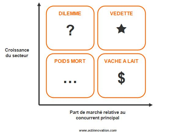 2 Analyse Du Portefeuille D Activites Www Marketing Thema Com