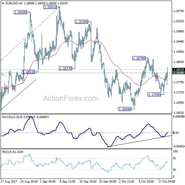 EUR/USD 4 Hours Chart