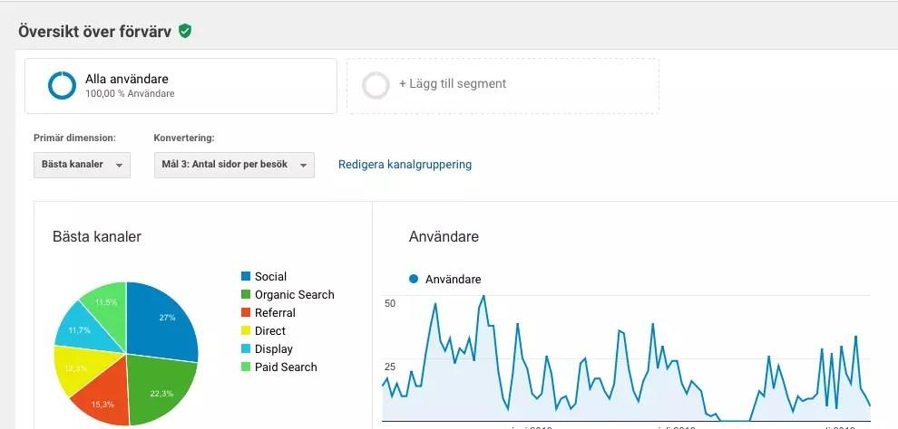 Google Analytics webbanalys