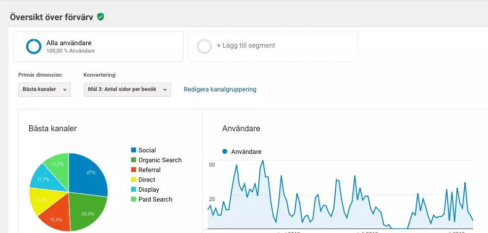 Google Analytics webbanalys