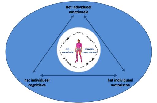 verbinding-individueel-emotionele-cognitieve-motorische