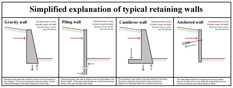 Retaining_Wall_Type
