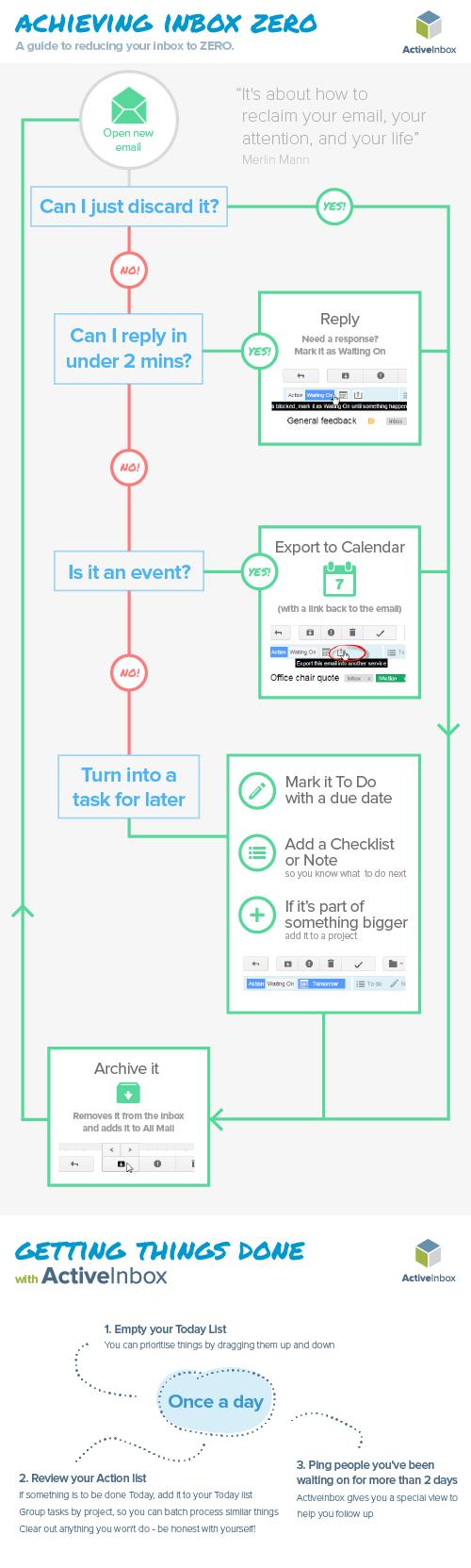 inboxzero infographic