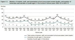 schoolviolence