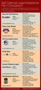 self_defense_insurance_plans_comparison
