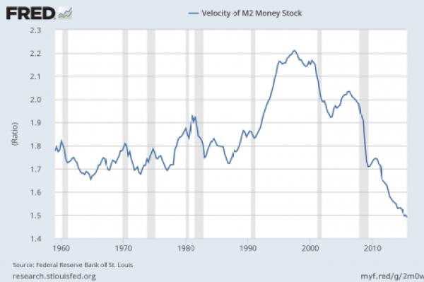 Velocity-Of-Money-M2-460x306