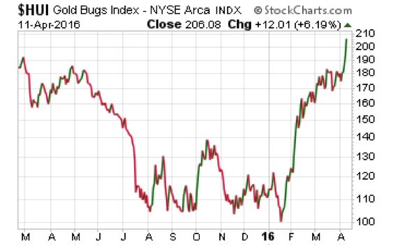 gold-bugs-index-11-Apr-2016