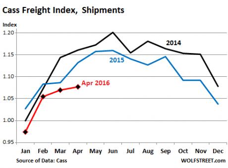 Cass-Freight-Index-Wolfstreet-460x339