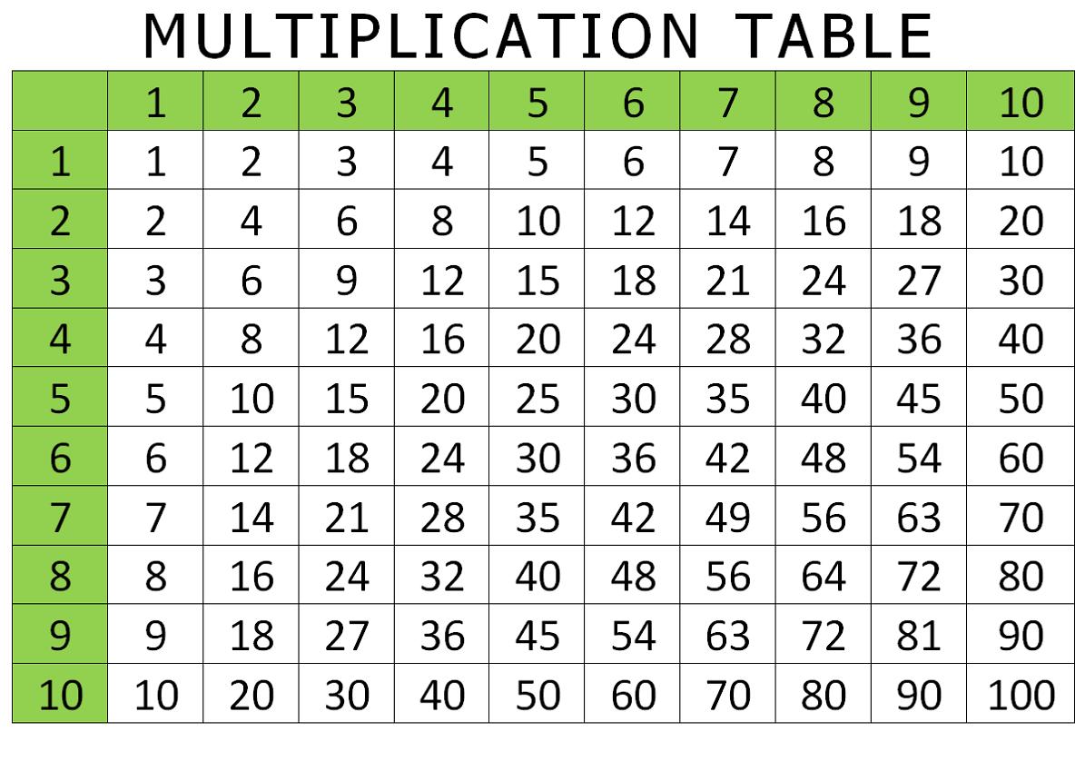 Printable Math Table Charts
