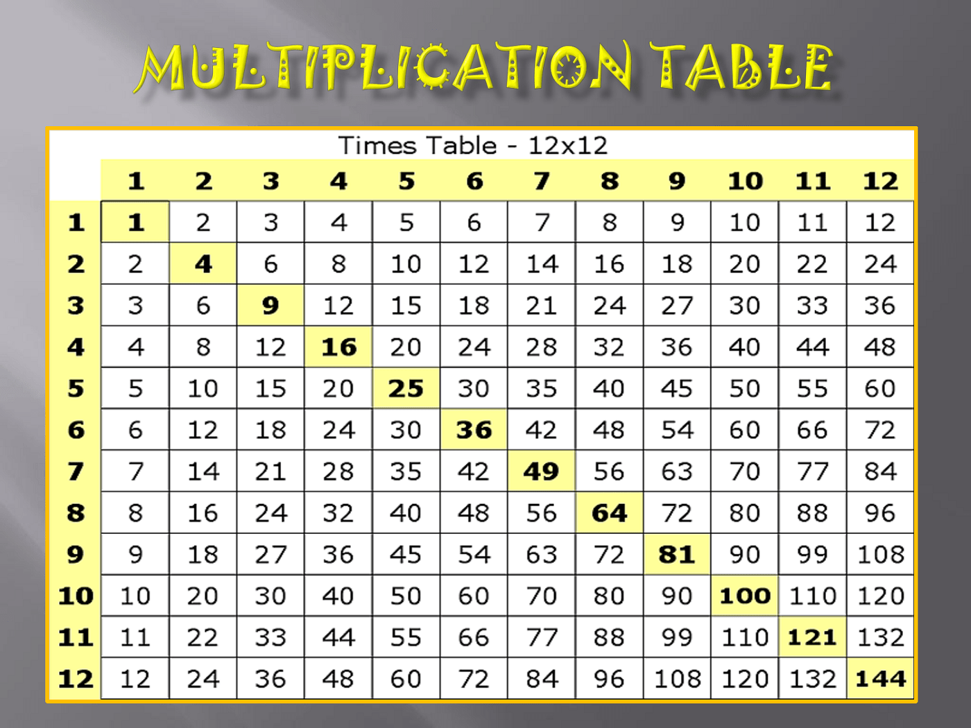 Printable Multiply Chart Tables