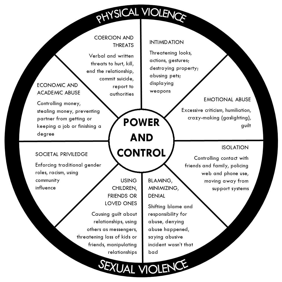 Domestic Intimate Partner Violence Advocacy Center