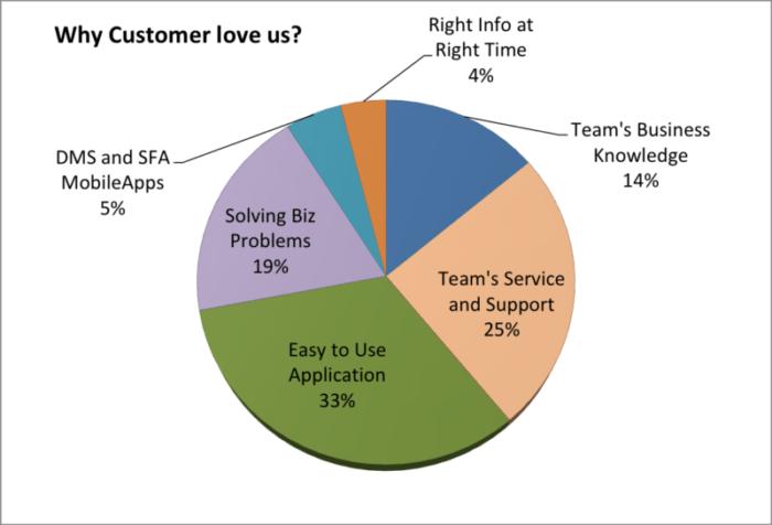 Why Customer Love Us?
