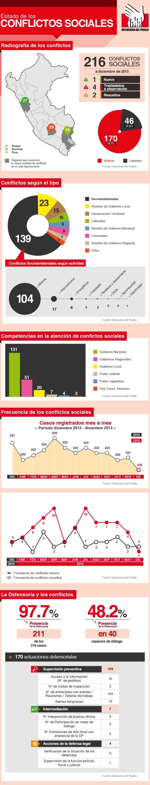 infografia-reporte de conflictos sociales-118