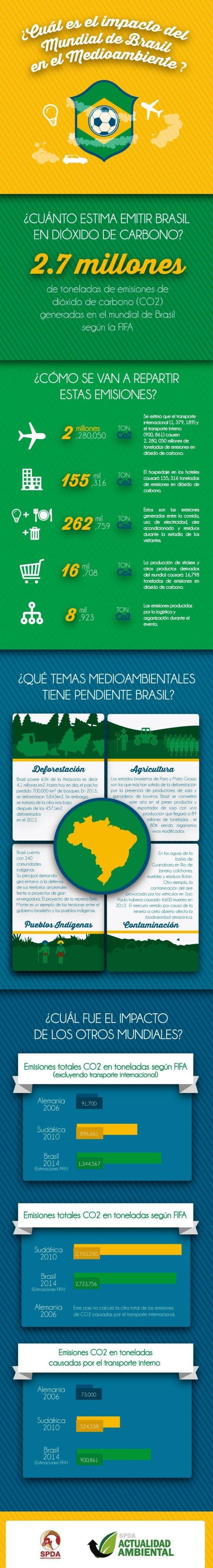 brasil_cup_infografia