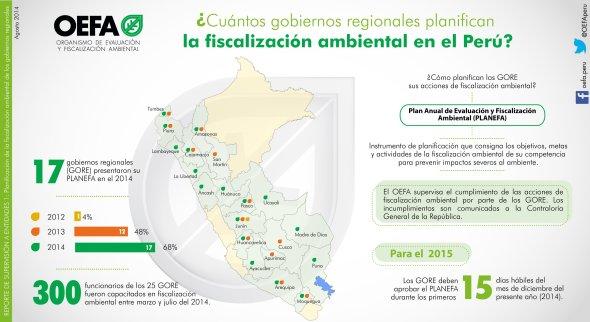 Infografía_Fiscalización ambiental