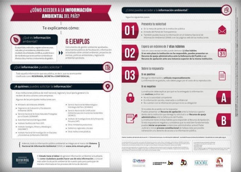Infografía - cómo acceder a la información ambiental