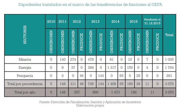 fiscalizacion_ambiental_multas_oefa_actualidad_ambiental_7