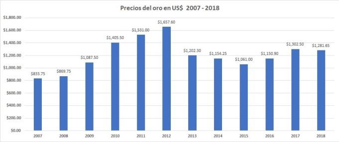 Precio del oro del 2007 al 2018