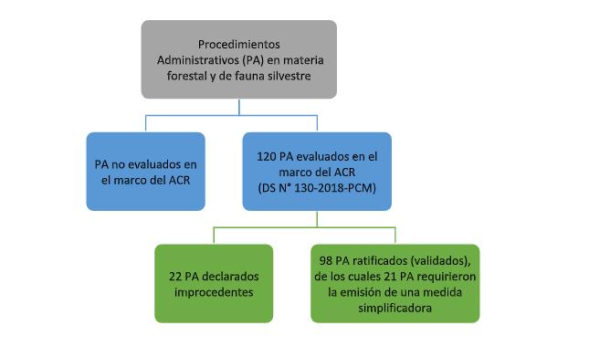 Gráfica sobre Procedimientos Administrativos en material forestal y de fauna silvestre.