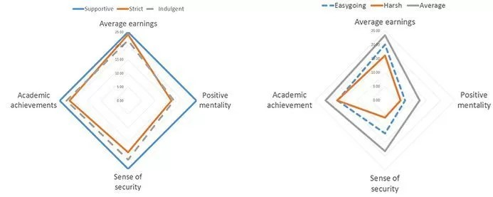 (izquierda) métodos de crianza (de apoyo, estricto, indulgente) y sus efectos sobre el éxito de los niños. (Derecha) métodos de crianza (tolerante, severo, promedio) y sus efectos sobre el éxito de los niños. Fuente: Kobe University Center for Social Systems Innovation, Communications Division