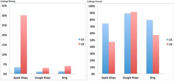 error apple maps Las probabilidades de perderse con los mapas de Apple es tres veces mayor que con Google Maps